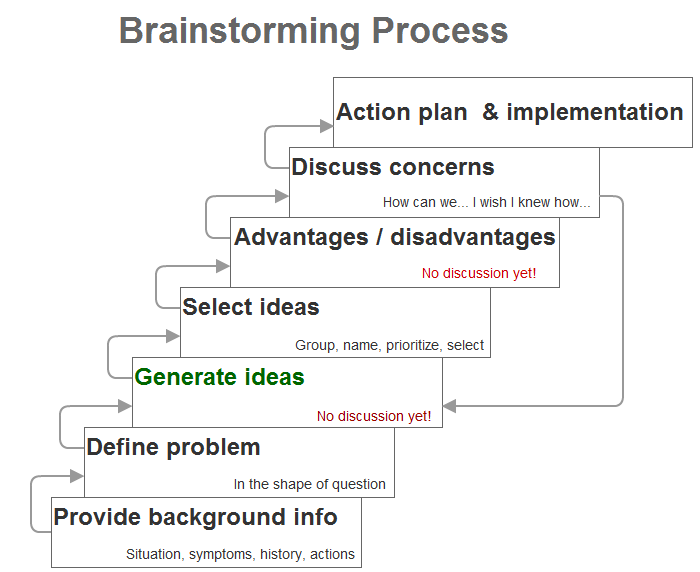 business plan norming and storming factors essay Tuckman's model in understanding team effectiveness essay storming storming, as it suggests this would lead to a constructive work plan to attain goals of the group strong consensus leads to an effective identity formation of the team (mallot.