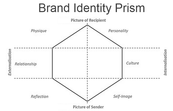 6 Reasons Your Brand Needs a Brand Identity Model