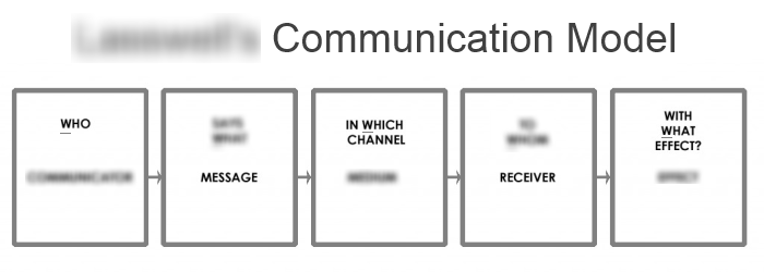 Communication model of 5w comindwork weekly 2017 jan 16 communication model of 5w ccuart Images