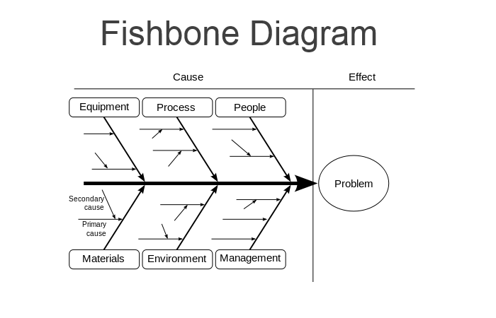 Fishbone diagram ishikawa comindwork weekly 2016 jun 27 comindwork weekly work productivity tricks fishbone diagram ishikawa ccuart Images