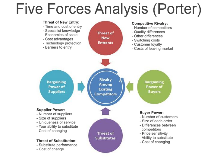 porters five forces a model for industry Free essay: 1 undertake a porter 'five forces analysis' for an industry with which you are familiar (1000 words) introduction this essay is aimed at.