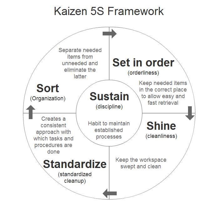 Kaizen 5S Framework For Standard Business Processes