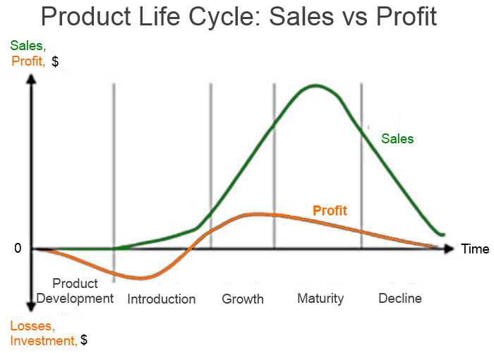 Product life cycle sales vs profit comindwork weekly 2017 jul 10 comindwork weekly work productivity tricks product life cycle sales vs profit ccuart Images