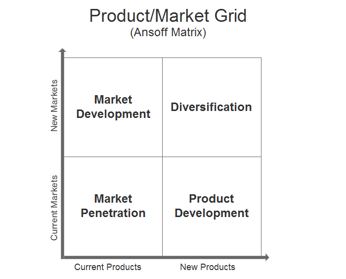 product market expansion grid of starbucks In order to achieve long term growth, starbucks is utilizing effective marketing strategies currently, the company is relying on retail expansion along with the product and service innovation to achieve growth and success.