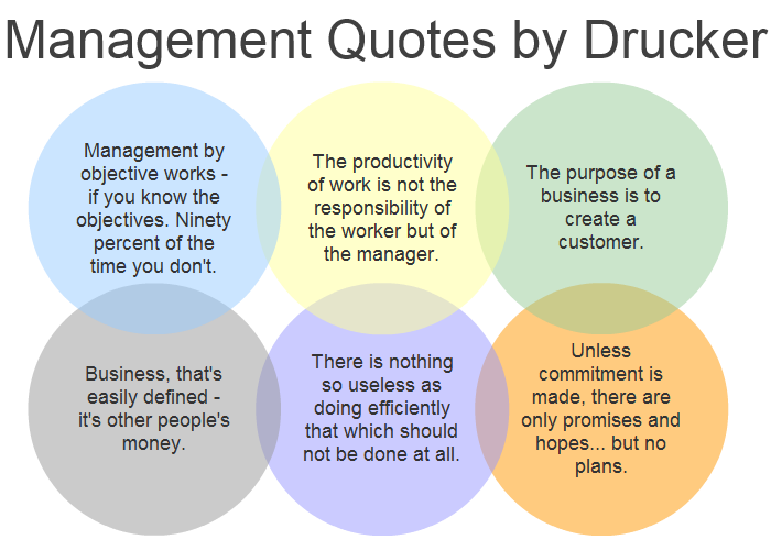 Project Management Quotes