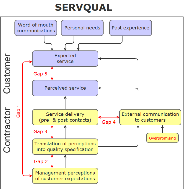 the five dimensions of service quality measured marketing essay Measurement is central to the concept of hospital quality improvement it provides a means to define what  (2003) how can hospital performance be measured and .
