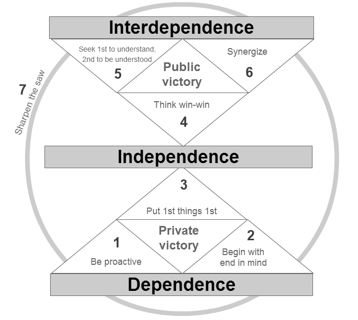 dependence quotes