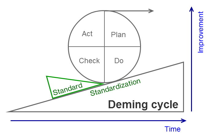 project management cycle