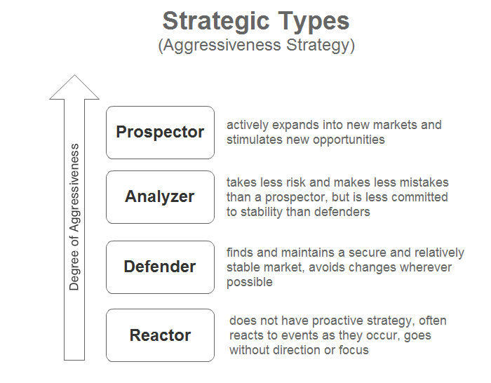 prospectors analyzers and differentiated defenders Examples of different levels of strategies a company may try to differentiate itself from the competition by great customer prospector, analyzer and defender.