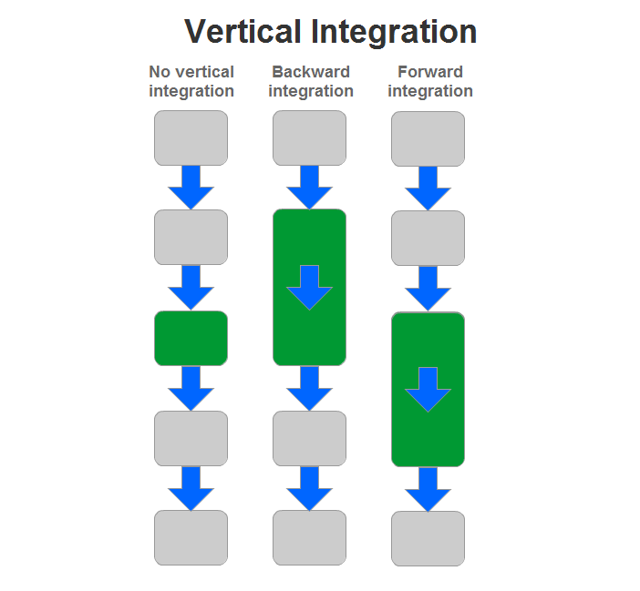 supply chain  vertical integration types