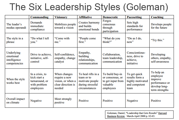 The Six Leadership Styles (Goleman) - Comindwork Weekly - 2017-Jun-12