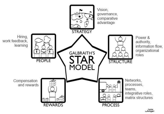 the star model  galbraith  - comindwork weekly