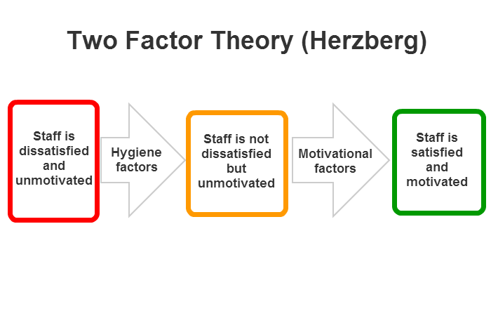 herzberg 2 factor theory And while maslow's theory was build on a foundation of 5 levels of needs, herzberg went on further to add another dimension to these needs and hence giving birth to his two factor theory also.