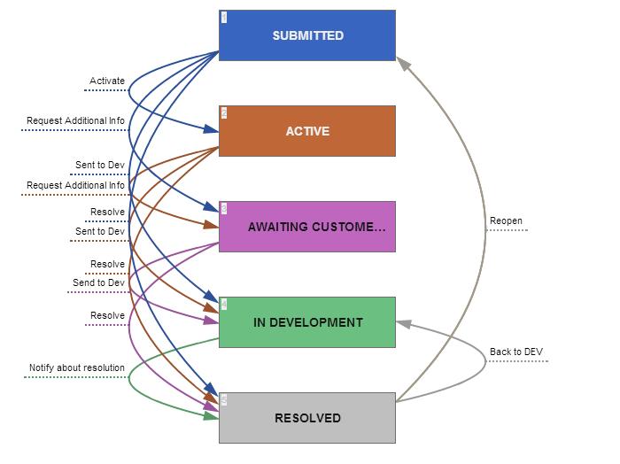 workflow lifecycle diagram online editor comindwork. Black Bedroom Furniture Sets. Home Design Ideas